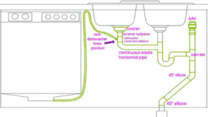 How to Plumb a Double Kitchen Sink with Disposal and Dishwasher